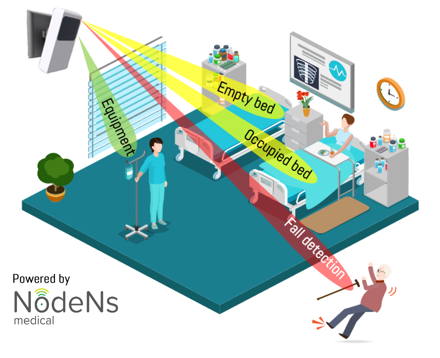 A NodeNs sensor can reliably measure all objects in a hospital room to the nearest cm